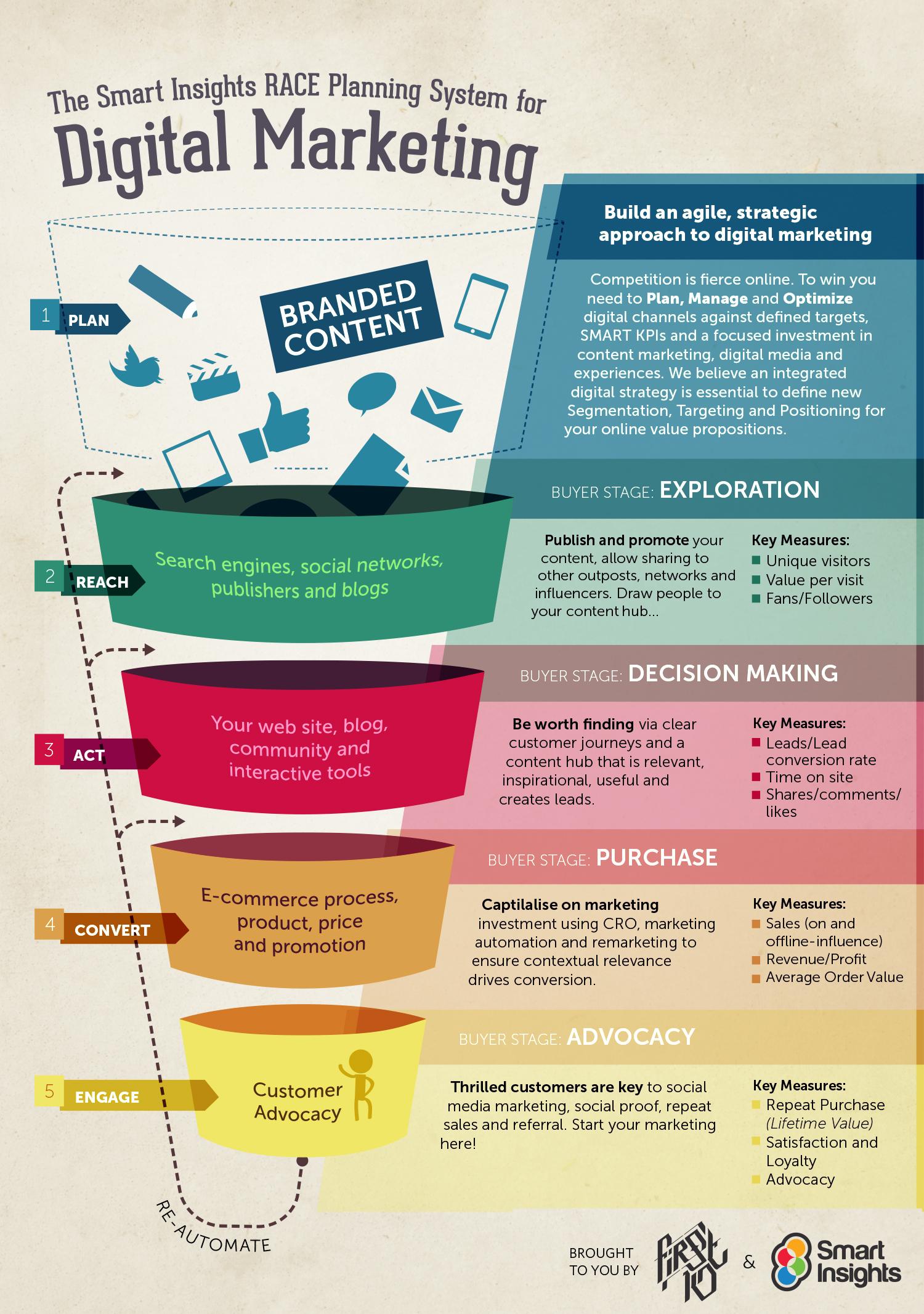 Digital Strategy - The RACE framework