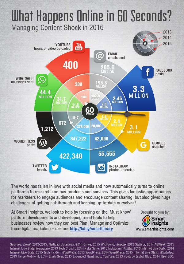 Managing Content Shock Infographic600pxBLOG