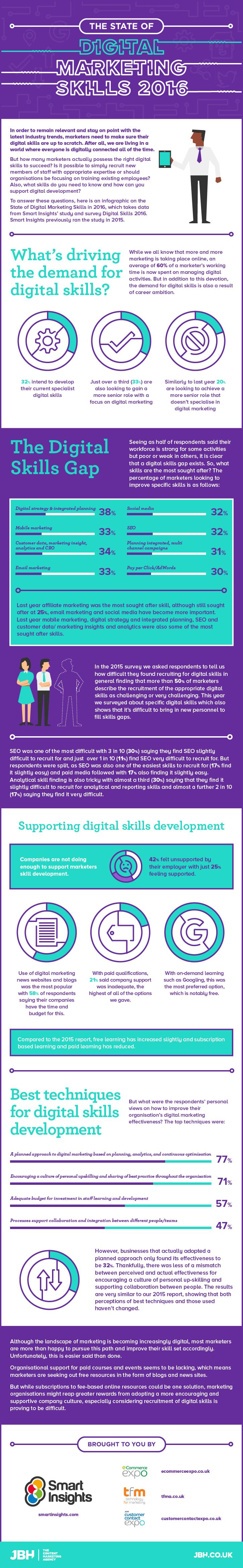 digital-skills-infographic-state-of-digital-marketing-skills-2016