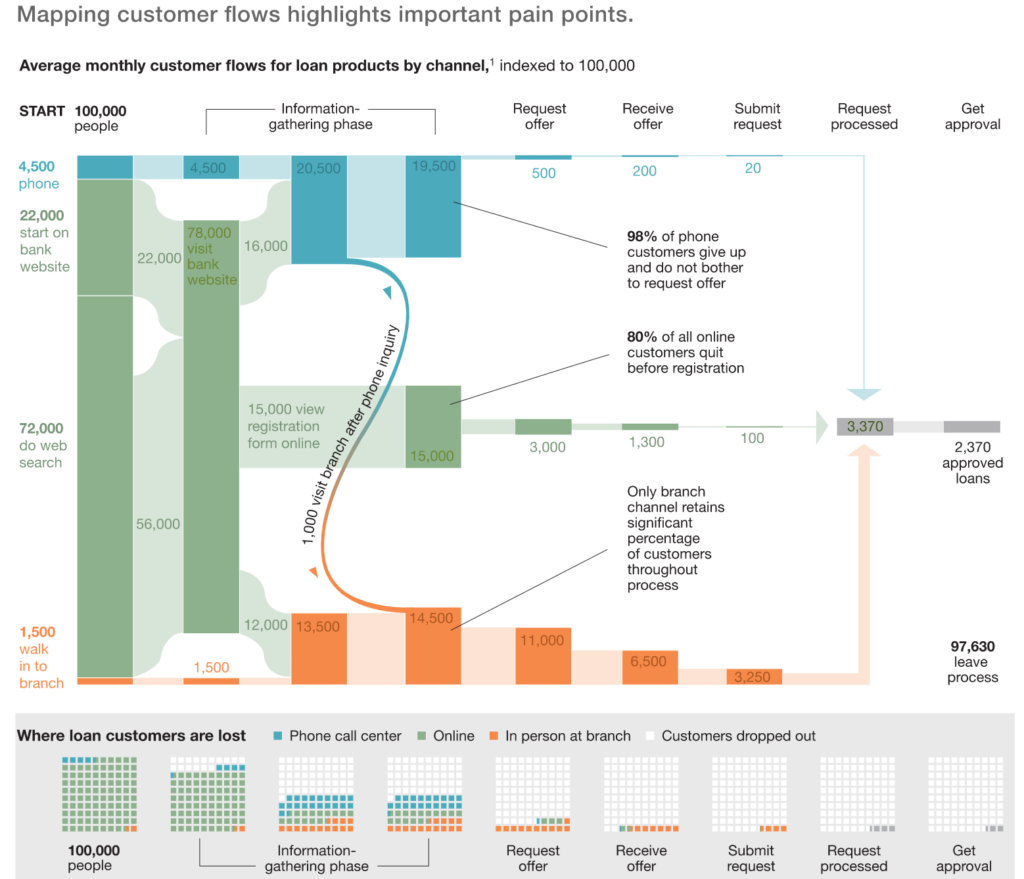 Customer journey map definition and examples - What is ...